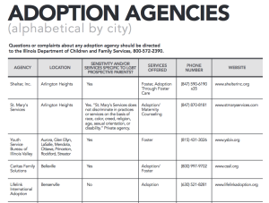 Adoption Agencies image